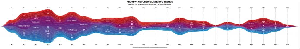 listening-trends